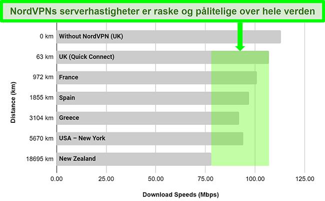 Diagram som viser NordVPNs serverhastigheter når de er koblet til forskjellige servere over hele verden
