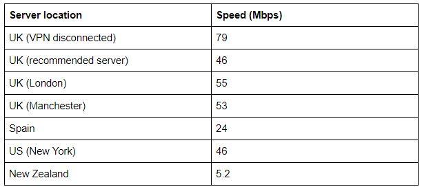 Speedy Dns Changer Pro Apk