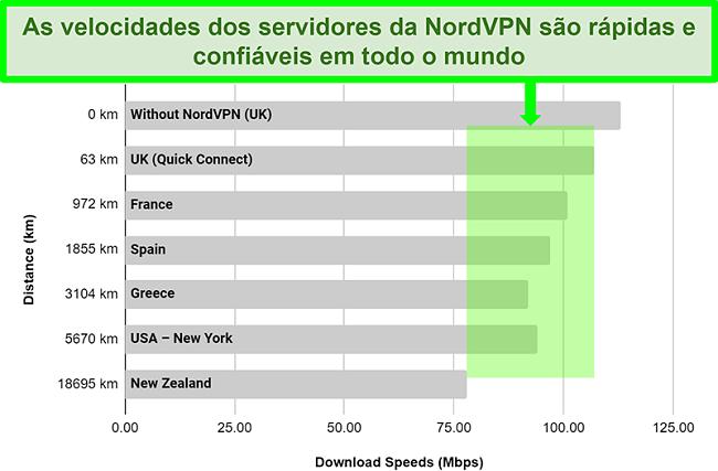 Gráfico mostrando a velocidade do servidor NordVPN quando conectado a diferentes servidores em todo o mundo