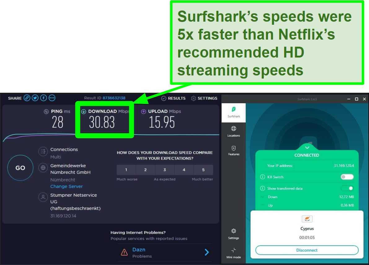 Screenshot of Surfshark speeds showing that it's 5x faster than Netflix's recommendation for HD streaming