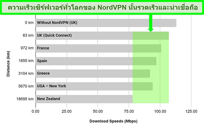 แผนภูมิแสดงความเร็วเซิร์ฟเวอร์ของ NordVPN เมื่อเชื่อมต่อกับเซิร์ฟเวอร์ต่างๆทั่วโลก