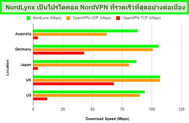 แผนภูมิแสดงโปรโตคอลที่แตกต่างกันของ NordVPN และแต่ละโปรโตคอลมีผลต่อความเร็วในการดาวน์โหลดอย่างไรเมื่อใช้เซิร์ฟเวอร์ที่แตกต่างกัน