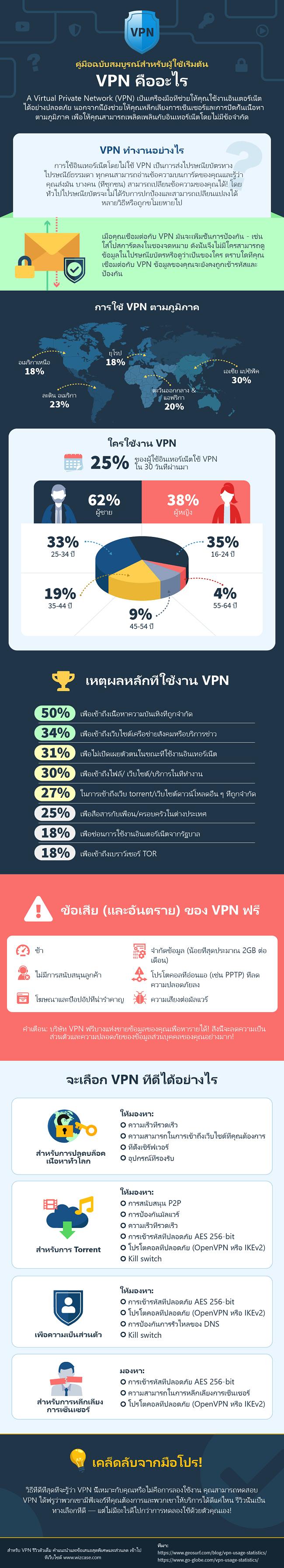 อินโฟกราฟิกบน VPN คืออะไร