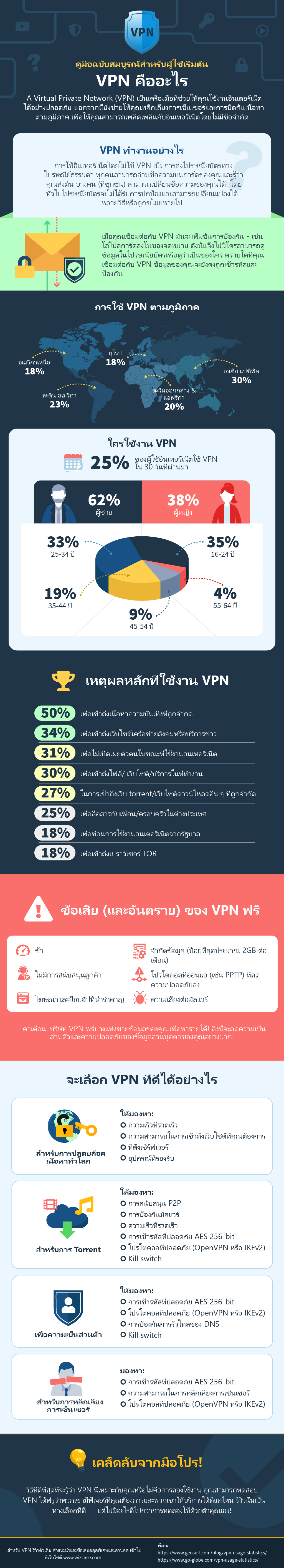 infographic guide to what is a VPN in Thai