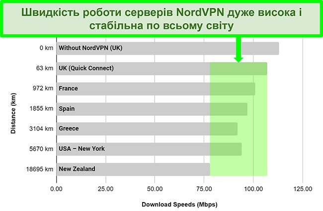 Діаграма, що показує швидкість сервера NordVPN при підключенні до різних серверів у всьому світі
