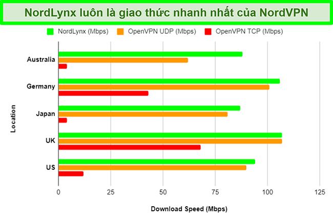Biểu đồ hiển thị các giao thức khác nhau của NordVPN và cách mỗi giao thức tác động đến tốc độ tải xuống khi sử dụng các máy chủ khác nhau