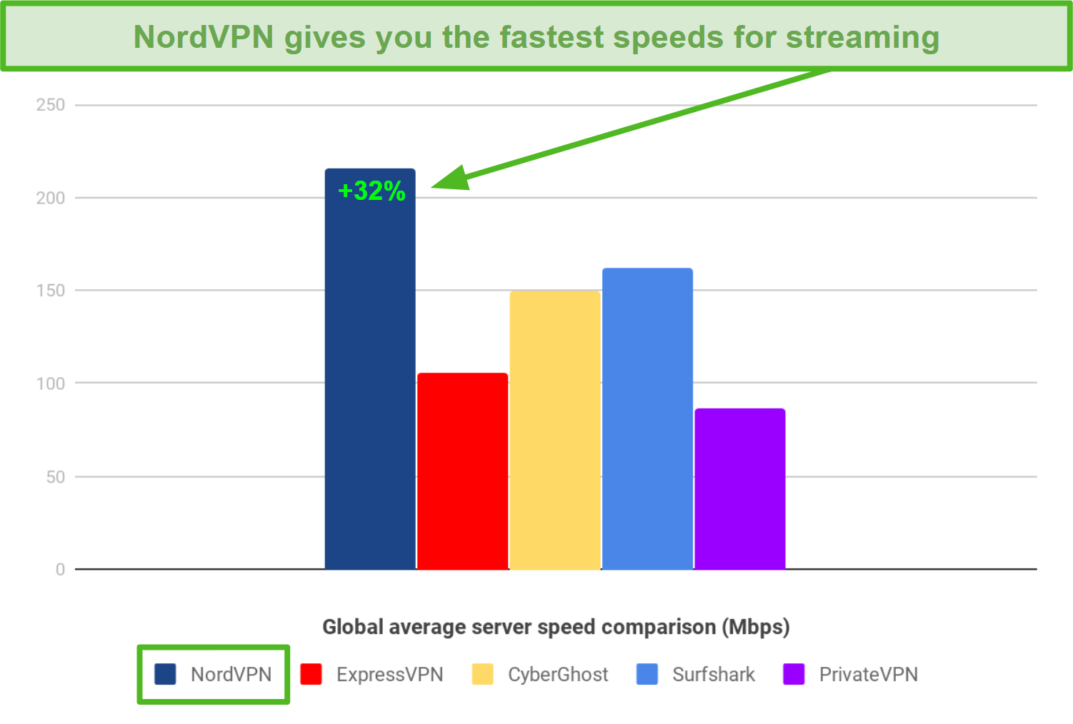 VPN speed comparison chart between NordVPN, ExpressVPN, CyberGhost, Surfshark, and PrivateVPN, with NordVPN being the fastest at over 200 Mbps