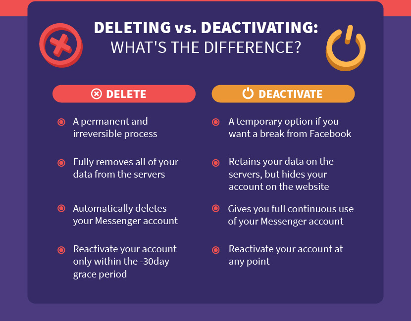 Screenshot of what's the difference between delete and deactivate