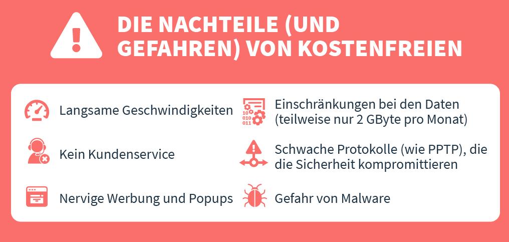 Infografik zu den Nachteilen und Gefahren von Free VPNs