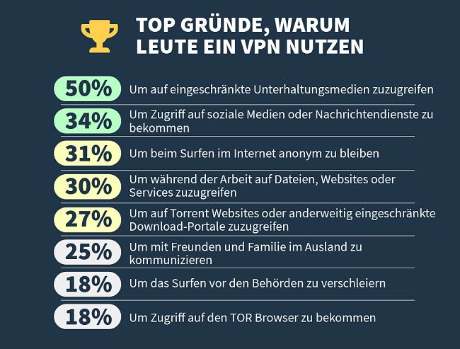 Infografik zu den wichtigsten Gründen, warum Menschen einen VPN verwenden