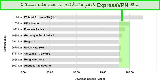 رسم بياني يوضح بالتفصيل نتائج اختبار السرعة لـ ExpressVPN المتصل بمجموعة متنوعة من الخوادم العالمية