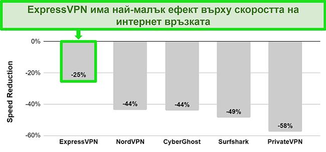 Диаграма, показваща скоростта на свързване на ExpressVPN с австралийски сървър в сравнение с други VPN услуги