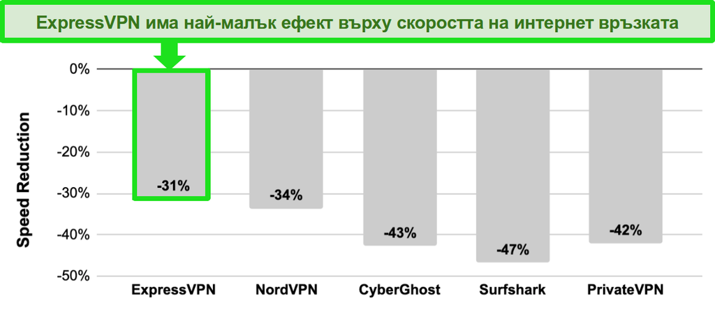 Бар графика с сравнение на скоростта между ExpressVPN, NordVPN, CyberGhost, Surfshark и PrivateVPN