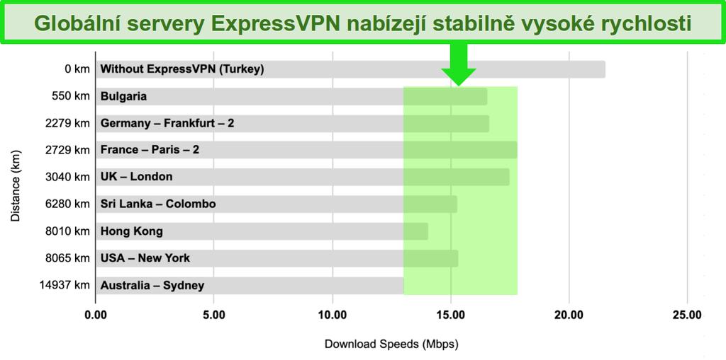 Sloupcový graf s porovnáním rychlosti serveru ExpressVPN v Turecku, Bulharsku, Německu, Francii, Velké Británii, na Srí Lance, v Hongkongu, ve Spojených státech a Austrálii