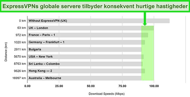 Kort, der viser hastighedstestresultater for ExpressVPN tilsluttet en række globale servere
