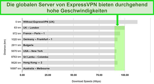 Diagramm mit detaillierten Geschwindigkeitstestergebnissen für ExpressVPN, das mit einer Vielzahl globaler Server verbunden ist