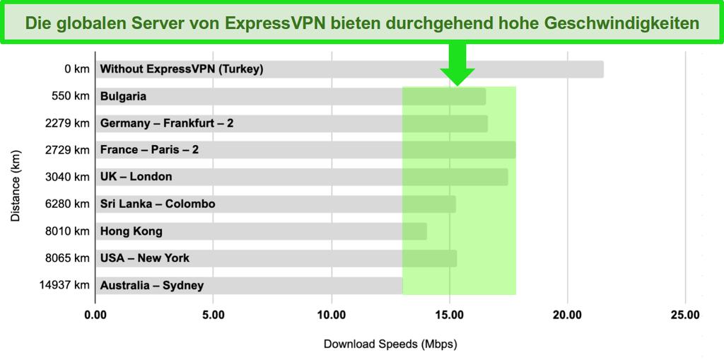 Balkendiagramm mit einem Vergleich der Servergeschwindigkeiten von ExpressVPN in der Türkei, Bulgarien, Deutschland, Frankreich, Großbritannien, Sri Lanka, Hongkong, den USA und Australien