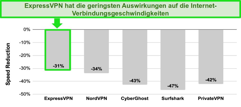 Balkendiagramm mit Geschwindigkeitsvergleich zwischen ExpressVPN, NordVPN, CyberGhost, Surfshark und PrivateVPN