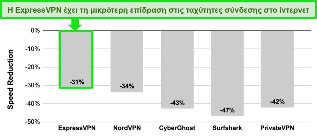 Γράφημα ράβδων με σύγκριση ταχύτητας μεταξύ ExpressVPN, NordVPN, CyberGhost, Surfshark και PrivateVPN