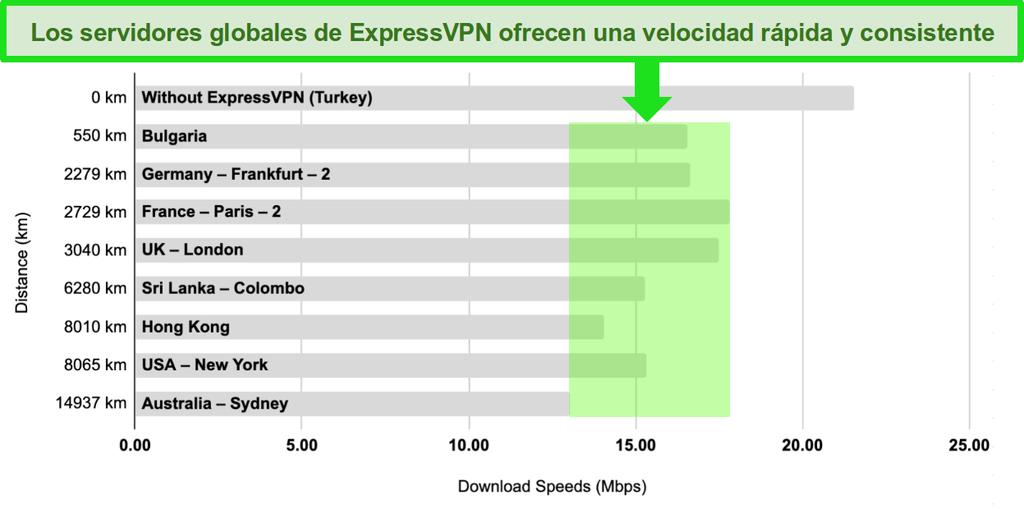 Gráfico de barras con una comparación de las velocidades de servidor de ExpressVPN en Turquía, Bulgaria, Alemania, Francia, Reino Unido, Sri Lanka, Hong Kong, Estados Unidos y Australia