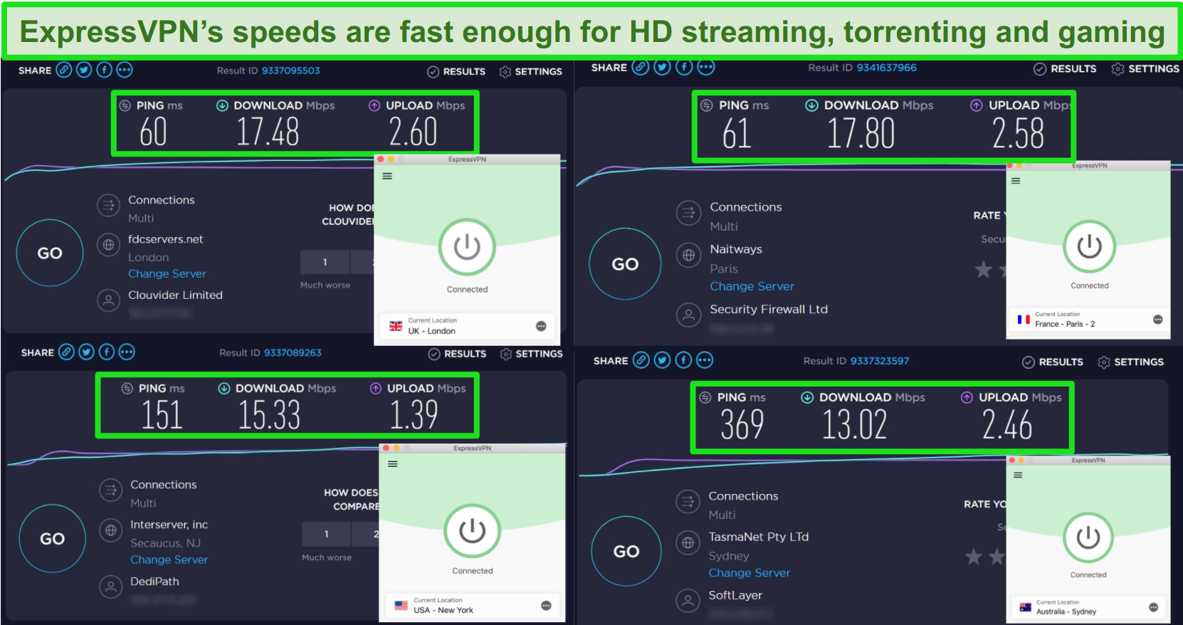 Screenshot of ExpressVPN's speed test results when connected to servers in the United Kingdom, France, United States, and Australia