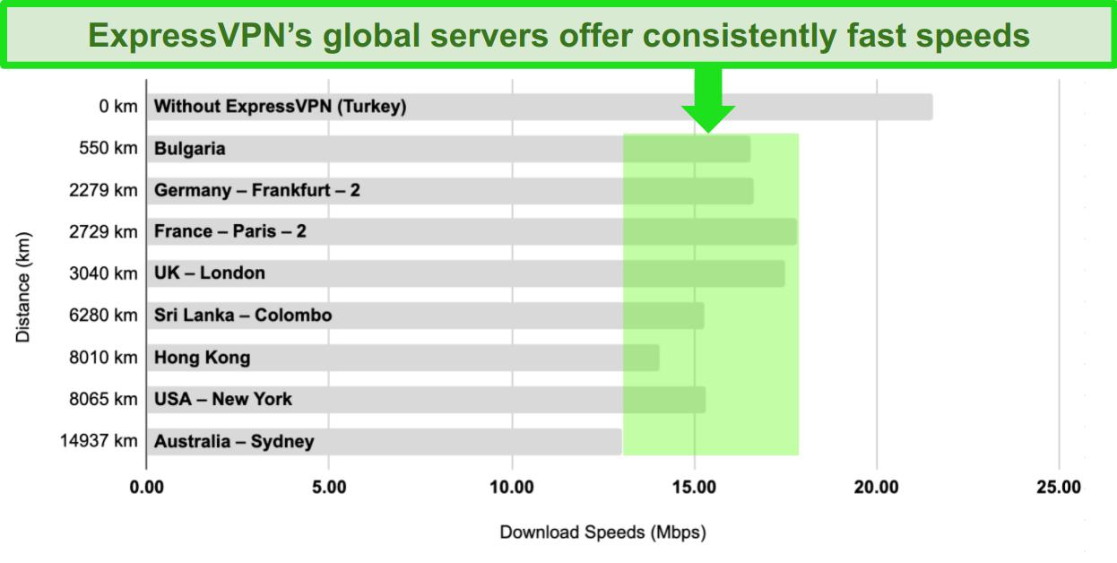 Bar chart with a comparison of ExpressVPN's server speeds in Turkey, Bulgaria, Germany, France, United Kingdom, Sri Lanka, Hong Kong, United States, and Australia