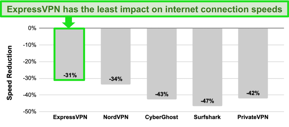 Bar graph with speed comparison between ExpressVPN, NordVPN, CyberGhost, Surfshark, and PrivateVPN