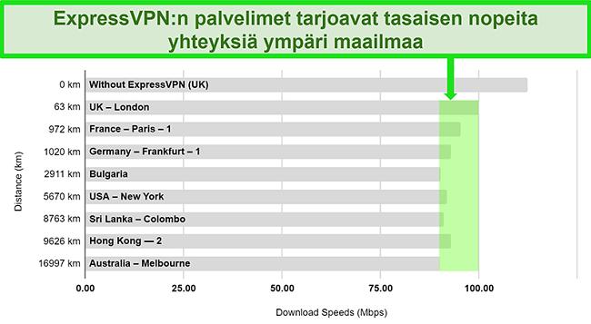 Kaavio, joka sisältää nopeuskoetulokset ExpressVPN: lle, joka on kytketty useisiin maailmanlaajuisiin palvelimiin