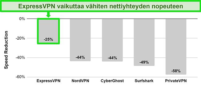 Kaavio, joka näyttää ExpressVPN: n yhteyden nopeuden australialaiseen palvelimeen verrattuna muihin VPN-palveluihin