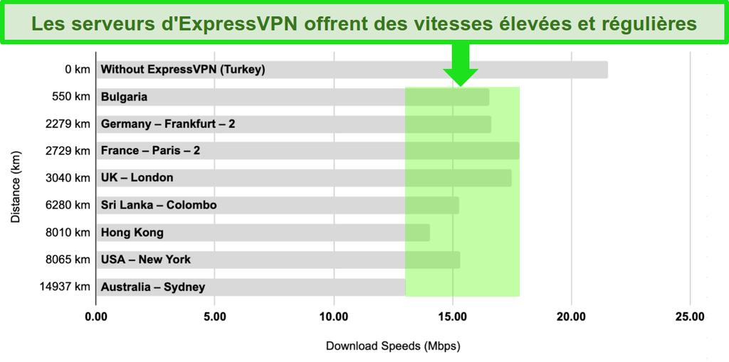 Diagramme à barres avec une comparaison des vitesses des serveurs d'ExpressVPN en Turquie, Bulgarie, Allemagne, France, Royaume-Uni, Sri Lanka, Hong Kong, États-Unis et Australie