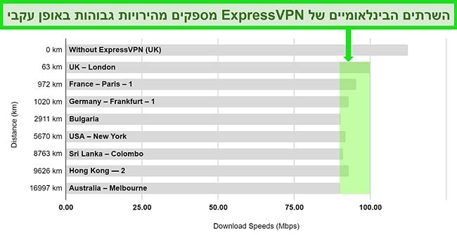 תרשים המפרט תוצאות בדיקות מהירות עבור ExpressVPN המחובר למגוון שרתים גלובליים