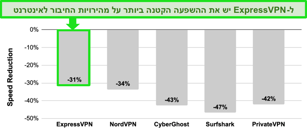 PrivateVPN -ו ExpressVPN, NordVPN, CyberGhost, Surfshark ןיב תור