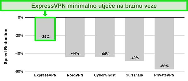 Grafikon koji prikazuje brzinu veze ExpressVPN-a s australskim poslužiteljem u usporedbi s drugim VPN uslugama