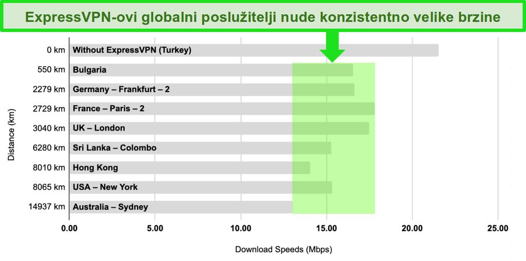 Traka grafikona s usporedbom brzina poslužitelja ExpressVPN u Turskoj, Bugarskoj, Njemačkoj, Francuskoj, Velikoj Britaniji, Šri Lanki, Hong Kongu, Sjedinjenim Državama i Australiji