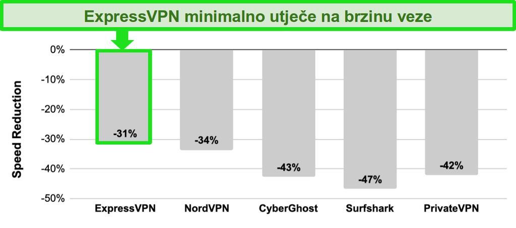 Grafički prikaz s usporedbom brzine između ExpressVPN, NordVPN, CyberGhost, Surfshark i PrivateVPN