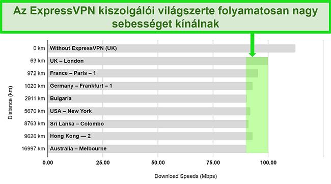 A különféle globális szerverekhez kapcsolt ExpressVPN sebességteszt-eredményeit részletező ábra