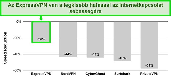 Az ExpressVPN ausztrál szerverhez való kapcsolódási sebességét bemutató diagram a többi VPN-szolgáltatáshoz képest