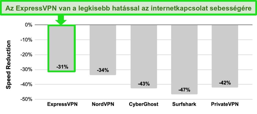 Sávdiagram az ExpressVPN, NordVPN, CyberGhost, Surfshark és PrivateVPN sebesség összehasonlításával