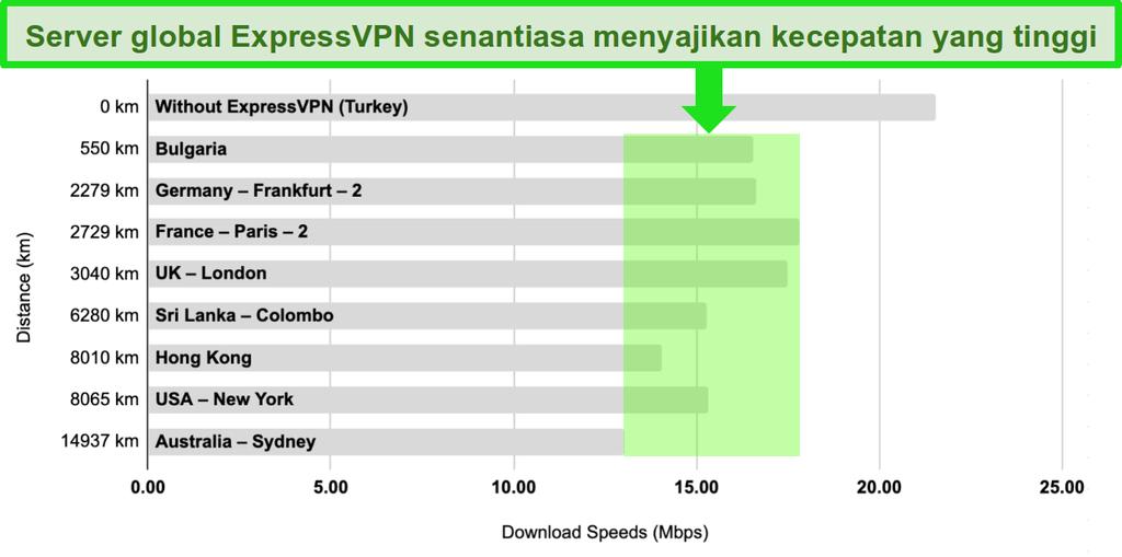 Bagan batang dengan perbandingan kecepatan server ExpressVPN di Turki, Bulgaria, Jerman, Prancis, Inggris, Sri Lanka, Hong Kong, Amerika Serikat, dan Australia