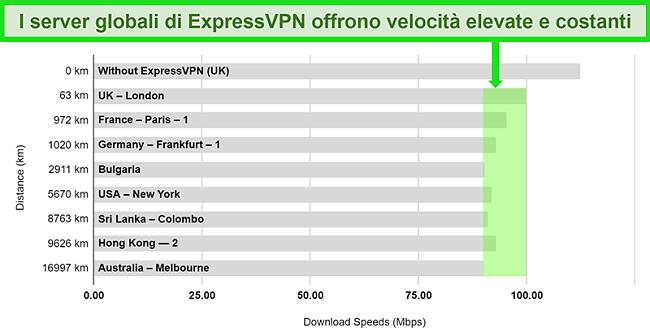 Grafico che riporta in dettaglio i risultati dei test di velocità per ExpressVPN connesso a una varietà di server globali