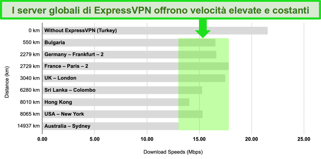 Grafico a barre con un confronto delle velocità del server ExpressVPN in Turchia, Bulgaria, Germania, Francia, Regno Unito, Sri Lanka, Hong Kong, Stati Uniti e Australia