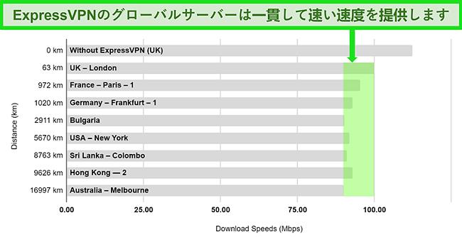 さまざまなグローバルサーバーに接続されたExpressVPNの速度テスト結果の詳細を示すグラフ