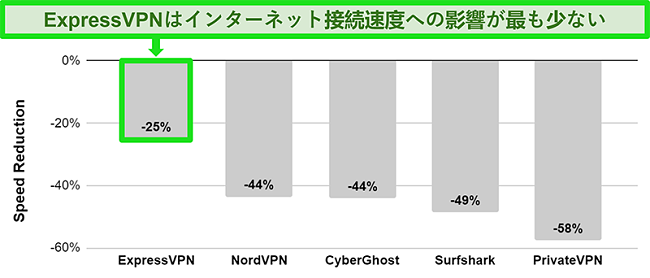 他のVPNサービスと比較したオーストラリアのサーバーへのExpressVPNの接続速度を示すグラフ