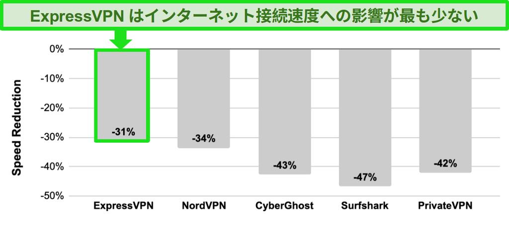 ExpressVPN、NordVPN、CyberGhost、Surfshark、およびPrivateVPN間の速度比較を示す棒グラフ