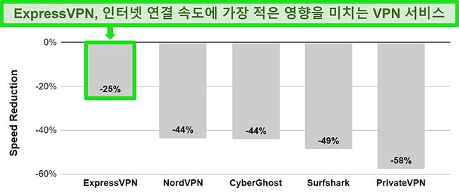 다른 VPN 서비스와 비교 한 ExpressVPN의 호주 서버 연결 속도를 보여주는 차트