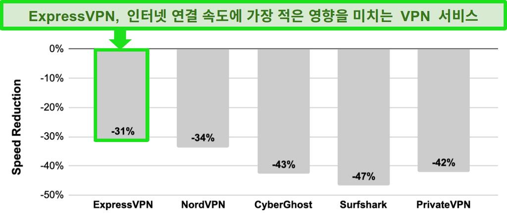 ExpressVPN, NordVPN, CyberGhost, Surfshark 및 PrivateVPN 간의 속도를 비교 한 막대 그래프