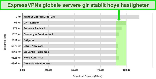 Kart som viser hastighetstestresultater for ExpressVPN koblet til en rekke globale servere