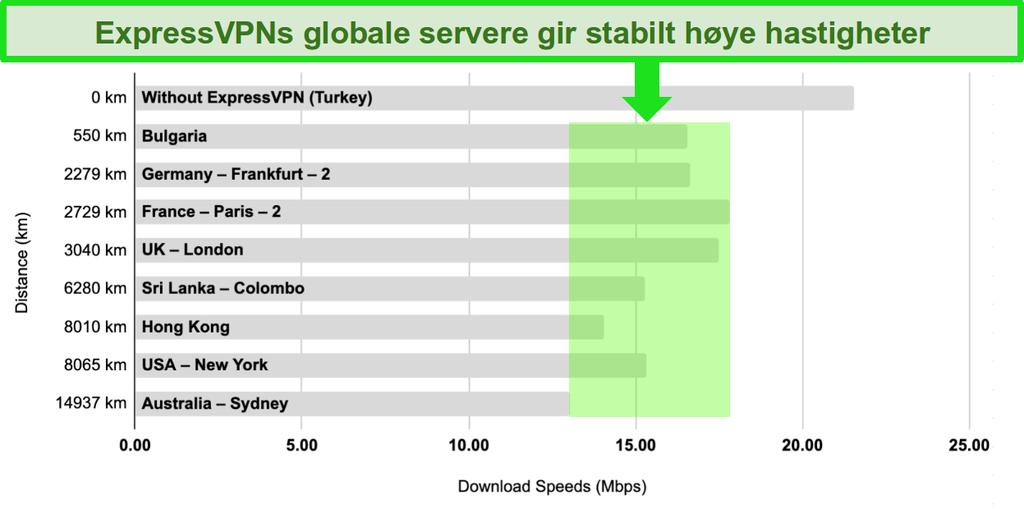 Søylediagram med en sammenligning av ExpressVPNs serverhastigheter i Tyrkia, Bulgaria, Tyskland, Frankrike, Storbritannia, Sri Lanka, Hong Kong, USA og Australia