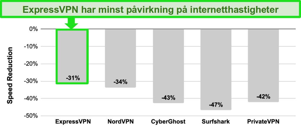 Søylediagram med hastighetssammenligning mellom ExpressVPN, NordVPN, CyberGhost, Surfshark og PrivateVPN