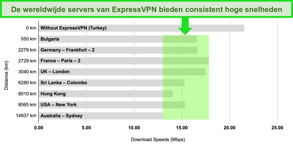 Staafdiagram met een vergelijking van de serversnelheden van ExpressVPN in Turkije, Bulgarije, Duitsland, Frankrijk, het Verenigd Koninkrijk, Sri Lanka, Hong Kong, de Verenigde Staten en Australië